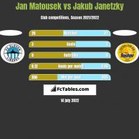 Jan Matousek vs Jakub Janetzky h2h player stats