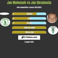 Jan Matousek vs Jan Chramosta h2h player stats