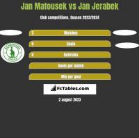 Jan Matousek vs Jan Jerabek h2h player stats