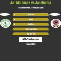Jan Matousek vs Jan Kuchta h2h player stats
