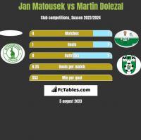 Jan Matousek vs Martin Dolezal h2h player stats