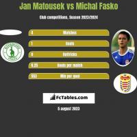 Jan Matousek vs Michal Fasko h2h player stats