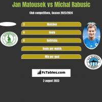Jan Matousek vs Michal Rabusic h2h player stats