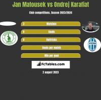 Jan Matousek vs Ondrej Karafiat h2h player stats