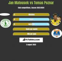 Jan Matousek vs Tomas Poznar h2h player stats