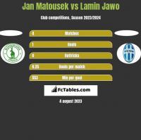Jan Matousek vs Lamin Jawo h2h player stats