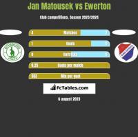 Jan Matousek vs Ewerton h2h player stats