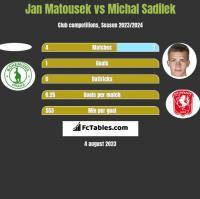 Jan Matousek vs Michal Sadilek h2h player stats