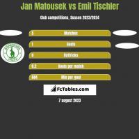 Jan Matousek vs Emil Tischler h2h player stats