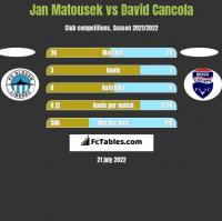 Jan Matousek vs David Cancola h2h player stats