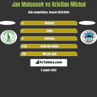 Jan Matousek vs Kristian Michal h2h player stats