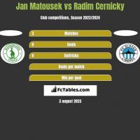 Jan Matousek vs Radim Cernicky h2h player stats