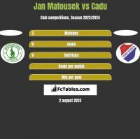 Jan Matousek vs Cadu h2h player stats