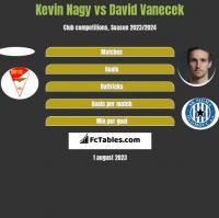 Kevin Nagy vs David Vanecek h2h player stats