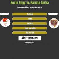 Kevin Nagy vs Haruna Garba h2h player stats