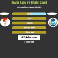 Kevin Nagy vs Daniel Zsori h2h player stats