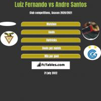 Luiz Fernando vs Andre Santos h2h player stats