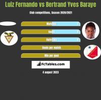 Luiz Fernando vs Bertrand Yves Baraye h2h player stats