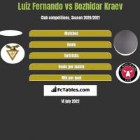 Luiz Fernando vs Bozhidar Kraev h2h player stats