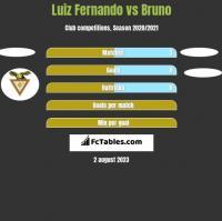 Luiz Fernando vs Bruno h2h player stats