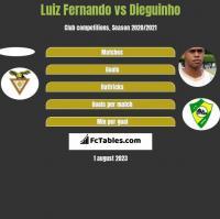 Luiz Fernando vs Dieguinho h2h player stats