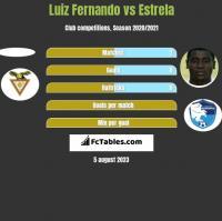Luiz Fernando vs Estrela h2h player stats