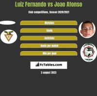 Luiz Fernando vs Joao Afonso h2h player stats