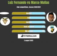 Luiz Fernando vs Marco Matias h2h player stats