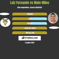 Luiz Fernando vs Mato Milos h2h player stats