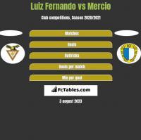 Luiz Fernando vs Mercio h2h player stats