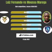 Luiz Fernando vs Moussa Marega h2h player stats