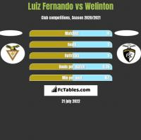 Luiz Fernando vs Welinton h2h player stats
