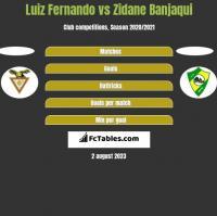 Luiz Fernando vs Zidane Banjaqui h2h player stats