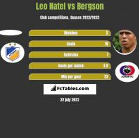 Leo Natel vs Bergson h2h player stats