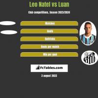Leo Natel vs Luan h2h player stats