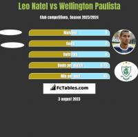Leo Natel vs Wellington Paulista h2h player stats
