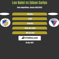 Leo Natel vs Edson Carius h2h player stats