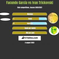 Facundo Garcia vs Ivan Trickovski h2h player stats