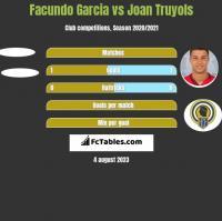 Facundo Garcia vs Joan Truyols h2h player stats