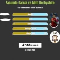 Facundo Garcia vs Matt Derbyshire h2h player stats
