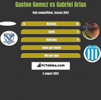 Gaston Gomez vs Gabriel Arias h2h player stats