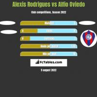 Alexis Rodrigues vs Alfio Oviedo h2h player stats