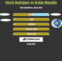 Alexis Rodrigues vs Braian Mansilla h2h player stats