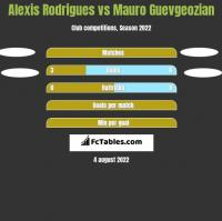 Alexis Rodrigues vs Mauro Guevgeozian h2h player stats