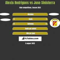 Alexis Rodrigues vs Jose Sinisterra h2h player stats