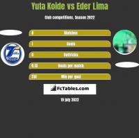 Yuta Koide vs Eder Lima h2h player stats