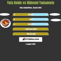 Yuta Koide vs Hideomi Yamamoto h2h player stats