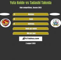 Yuta Koide vs Tadashi Takeda h2h player stats