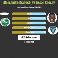 Alessandro Kraeuchi vs Assan Ceesay h2h player stats