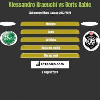 Alessandro Kraeuchi vs Boris Babic h2h player stats